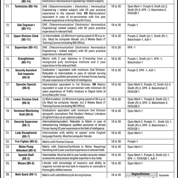 NTS Ministry of Defence Jobs Advertisement 2019 Dates, Application Form, Apply online