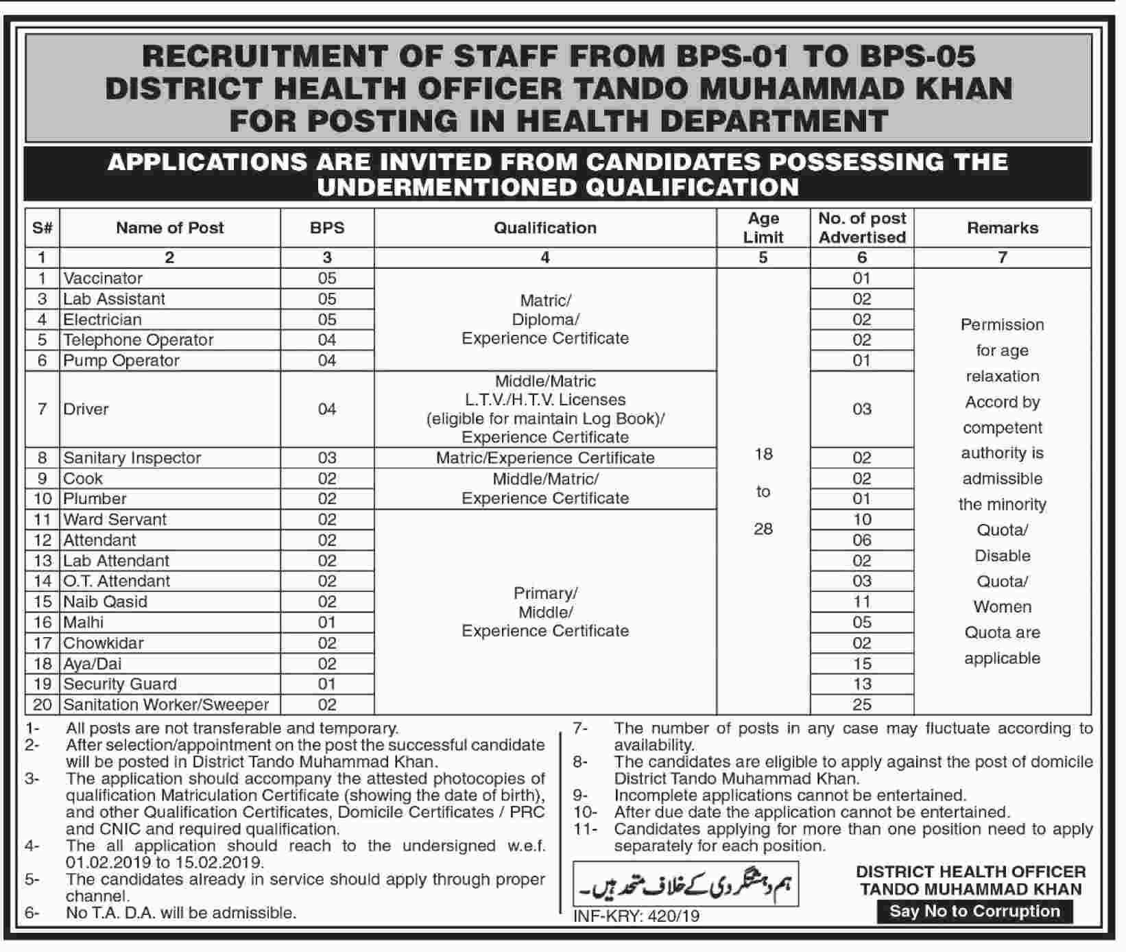 Health Department Govt Of Sindh Jobs 30 Jan 2019