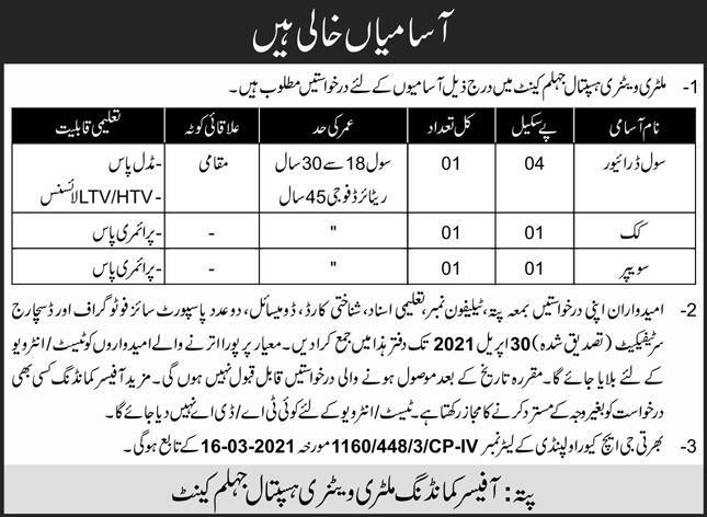 Jobs in Military Veterinary Hospital in Jhelum Cantt 2021